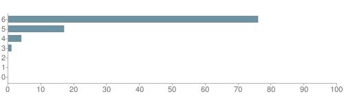 Chart?cht=bhs&chs=500x140&chbh=10&chco=6f92a3&chxt=x,y&chd=t:76,17,4,1,0,0,0&chm=t+76%,333333,0,0,10|t+17%,333333,0,1,10|t+4%,333333,0,2,10|t+1%,333333,0,3,10|t+0%,333333,0,4,10|t+0%,333333,0,5,10|t+0%,333333,0,6,10&chxl=1:|other|indian|hawaiian|asian|hispanic|black|white
